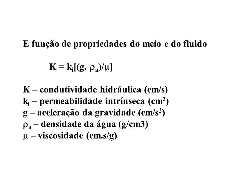 E função de propriedades do meio e do fluido K = ki[(g